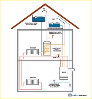 Heating pump how does a central heating pump work for Type of heating systems