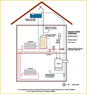 bosch instantaneous hot water system manual