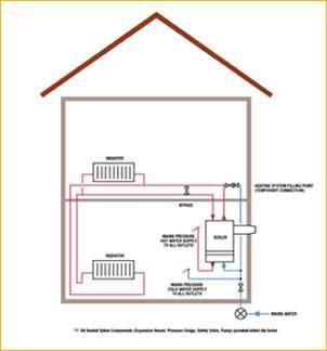 Ecotec Green Heating Plumbing Heating Gas Solar